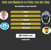 Stan van Bladeren vs Peter van der Vlag h2h player stats