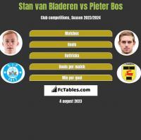 Stan van Bladeren vs Pieter Bos h2h player stats