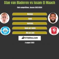 Stan van Bladeren vs Issam El Maach h2h player stats