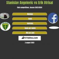 Stanislav Angelovic vs Erik Otrisal h2h player stats