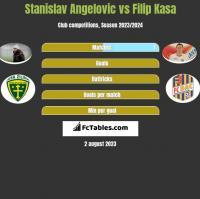 Stanislav Angelovic vs Filip Kasa h2h player stats