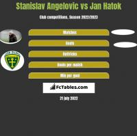 Stanislav Angelovic vs Jan Hatok h2h player stats