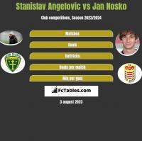 Stanislav Angelovic vs Jan Nosko h2h player stats