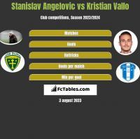 Stanislav Angelovic vs Kristian Vallo h2h player stats