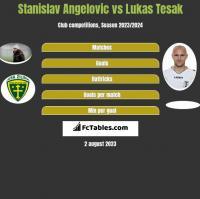 Stanislav Angelovic vs Lukas Tesak h2h player stats