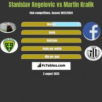 Stanislav Angelovic vs Martin Kralik h2h player stats
