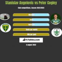 Stanislav Angelovic vs Peter Cogley h2h player stats