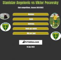 Stanislav Angelovic vs Viktor Pecovsky h2h player stats