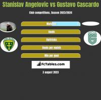 Stanislav Angelovic vs Gustavo Cascardo h2h player stats