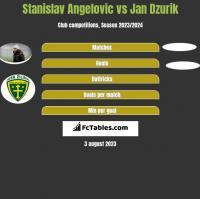 Stanislav Angelovic vs Jan Dzurik h2h player stats