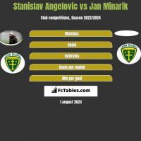 Stanislav Angelovic vs Jan Minarik h2h player stats