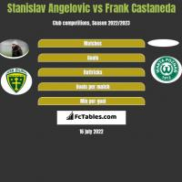 Stanislav Angelovic vs Frank Castaneda h2h player stats