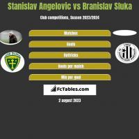 Stanislav Angelovic vs Branislav Sluka h2h player stats