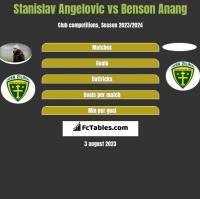 Stanislav Angelovic vs Benson Anang h2h player stats