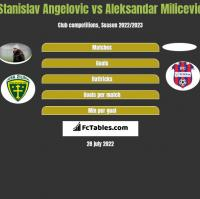 Stanislav Angelovic vs Aleksandar Milicevic h2h player stats