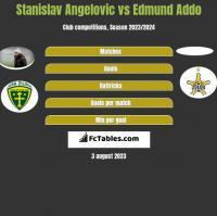Stanislav Angelovic vs Edmund Addo h2h player stats