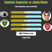 Stanislav Angelovic vs Jakub Kiwior h2h player stats