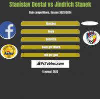 Stanislav Dostal vs Jindrich Stanek h2h player stats