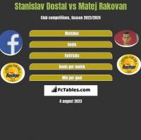 Stanislav Dostal vs Matej Rakovan h2h player stats