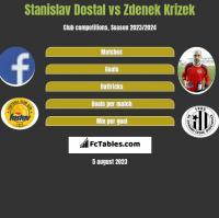 Stanislav Dostal vs Zdenek Krizek h2h player stats