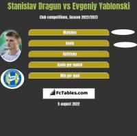 Stanislav Dragun vs Evgeniy Yablonski h2h player stats