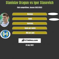 Stanislav Dragun vs Igor Stasevich h2h player stats