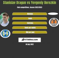 Stanislav Dragun vs Yevgeniy Berezkin h2h player stats
