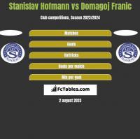 Stanislav Hofmann vs Domagoj Franic h2h player stats