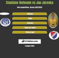 Stanislav Hofmann vs Jan Juroska h2h player stats