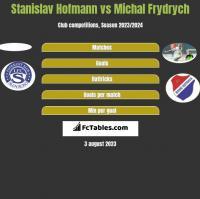 Stanislav Hofmann vs Michal Frydrych h2h player stats