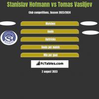 Stanislav Hofmann vs Tomas Vasiljev h2h player stats