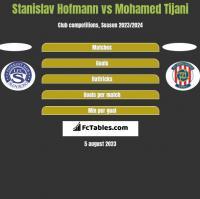Stanislav Hofmann vs Mohamed Tijani h2h player stats