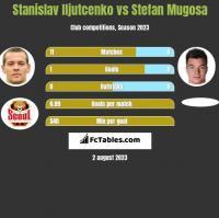 Stanislav Iljutcenko vs Stefan Mugosa h2h player stats