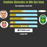 Stanislav Iljutcenko vs Min-Kyu Song h2h player stats