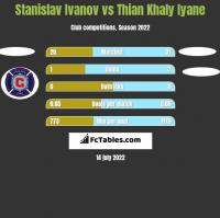 Stanislav Ivanov vs Thian Khaly Iyane h2h player stats