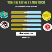 Stanislav Kostov vs Alen Ozbolt h2h player stats