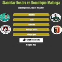 Stanislav Kostov vs Dominique Malonga h2h player stats