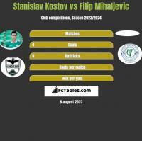 Stanislav Kostov vs Filip Mihaljevic h2h player stats