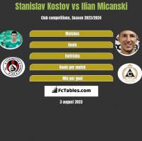 Stanislav Kostov vs Ilian Micanski h2h player stats
