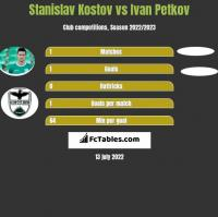 Stanislav Kostov vs Ivan Petkov h2h player stats