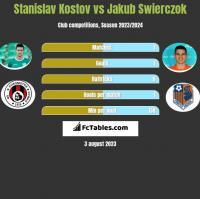 Stanislav Kostov vs Jakub Swierczok h2h player stats