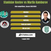 Stanislav Kostov vs Martin Kamburov h2h player stats