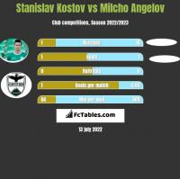 Stanislav Kostov vs Milcho Angelov h2h player stats