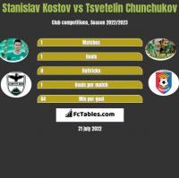 Stanislav Kostov vs Tsvetelin Chunchukov h2h player stats