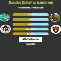 Stanislav Kostov vs Wanderson h2h player stats