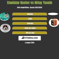 Stanislav Kostov vs Oktay Yusein h2h player stats