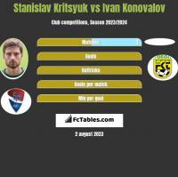 Stanislav Kritsyuk vs Ivan Konovalov h2h player stats