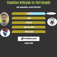 Stanislav Kritsyuk vs Yuri Dyupin h2h player stats