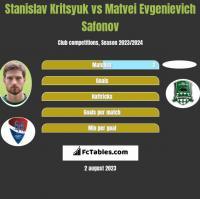 Stanislav Kritsyuk vs Matvei Evgenievich Safonov h2h player stats