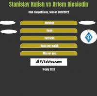 Stanislav Kulish vs Artem Biesiedin h2h player stats